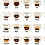 Все рецепты кофе в одной картинке